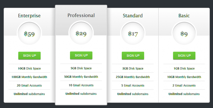 A sample of the plugin's pricing table designs. It has 4 columns, each showing a title, price, action button, and then the details.
