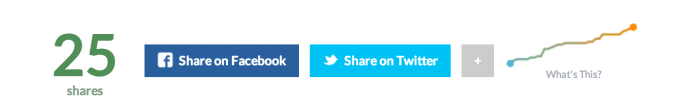 An social sharing bar showing Facebook and Twitter buttons. The left side shows the total number of social shares, and on the right side is a graph showing the post's performance.