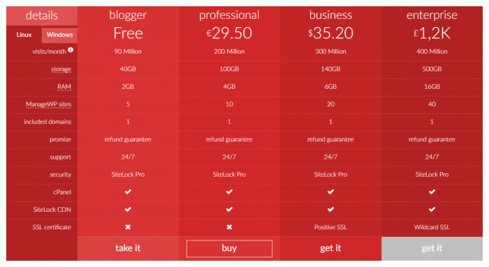 A sample of a pricing table generated by this plugin. The table is colored in several shades of red, and at the bottom of each column is a purchasing button.