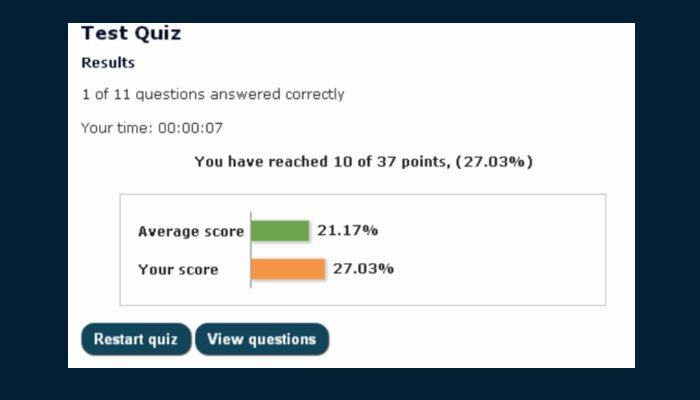 The results of a quiz showing the number of questions answered correctly, the time taken, the number of points reached, and the average score vs. the user's score. Below are two buttons, one to view the questions and another to restart the quiz.