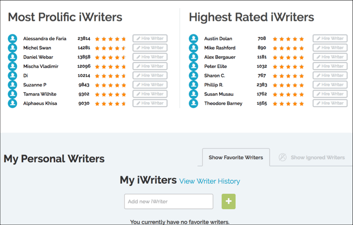 iwriter best and prolific writers