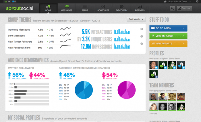 "The Sprout Social analytics dashboard. At the top is a ""Group Trends"" widget displaying engagement metrics. Below it is the ""Audience Demographics"" widget that displays the different segments of the audience with percentages, bars, and pie charts. On the right there are thumbnails for the profiles and the team members."