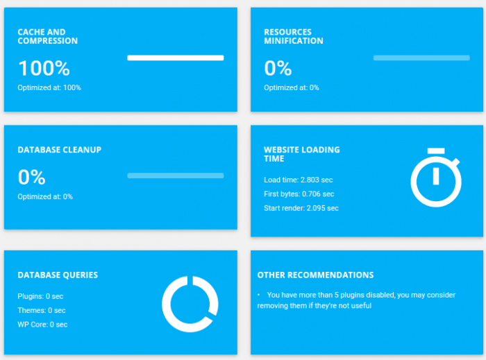 The plugin's caching report showing caching and compression percentages, database cleanup progress, website loading time, and database queries. The last panel shows the plugin's recommendations for the admin.