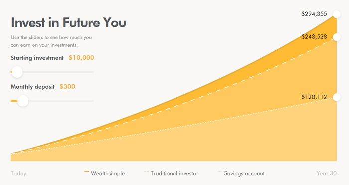 Wealthsimple Graph