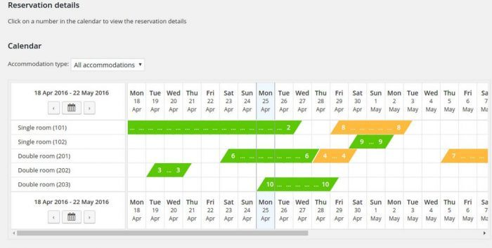 The plugin's calendar showing a list of room numbers that are named by type (single or double room) and next to each room are bars representing the time intervals throughout the month in which that room is reserved. Each reservation has a number on it to signify the customer.