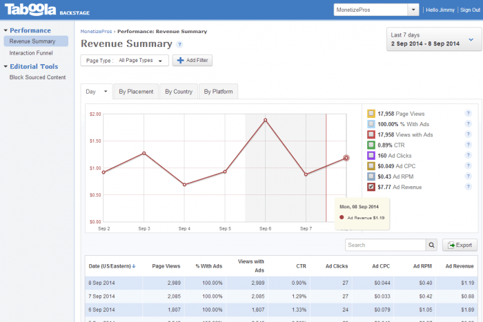 The revenue summary page inside the Taboola dashboard. In the middle of the page is a graph chart showing certain indicators (page views, ads, CTR, ad clicks, CPC, RPM, and ad revenue) and depicting the overall performance. At the bottom is a table showing the same information by date.