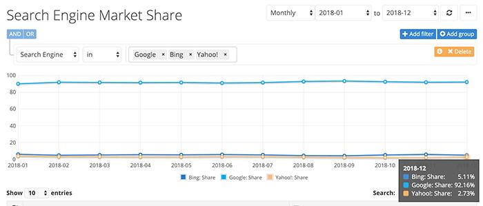 Google search market share