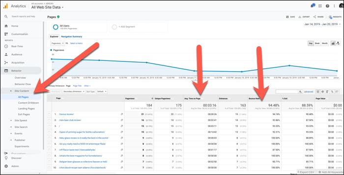 screenshot of bounce rate and time on page in Google Analytics