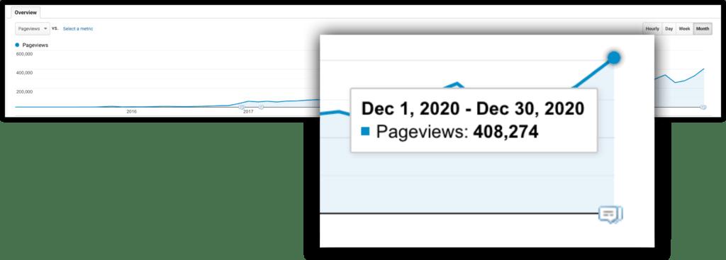 more than 400000 page views dec 2020