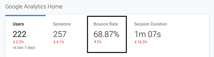 Bounce rate data from Google Analytics