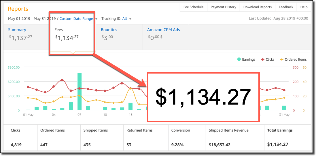 Amazon Sales May 2019