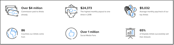highlights of earnings payouts for displate artists