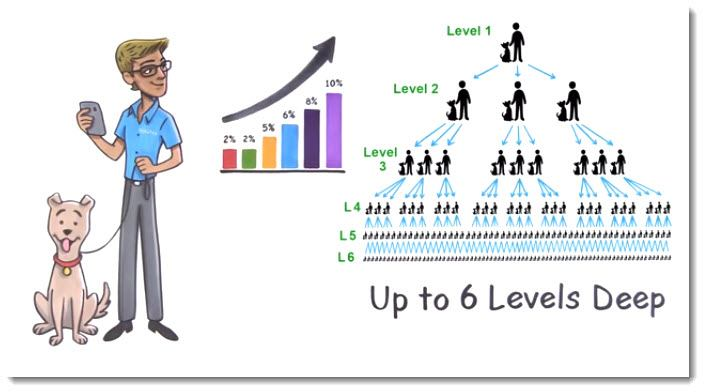 An illustration of the unilevel compensation plan from NeVetica's video