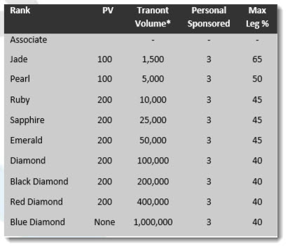 Rank Requirements for Tranont