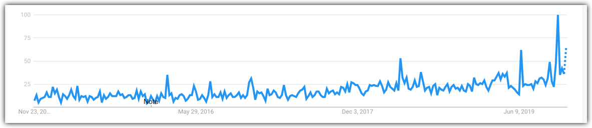 biohacking trend increasing interest over time