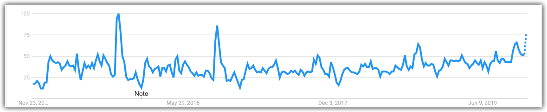esports graph google trends