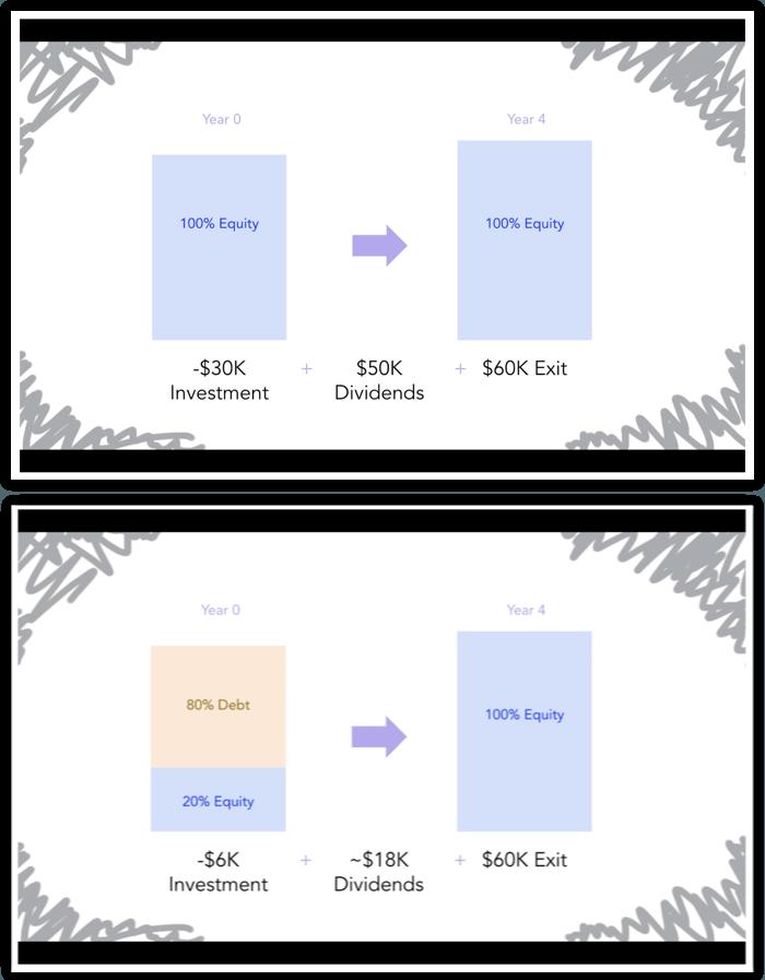 leveraging debt slide screenshots