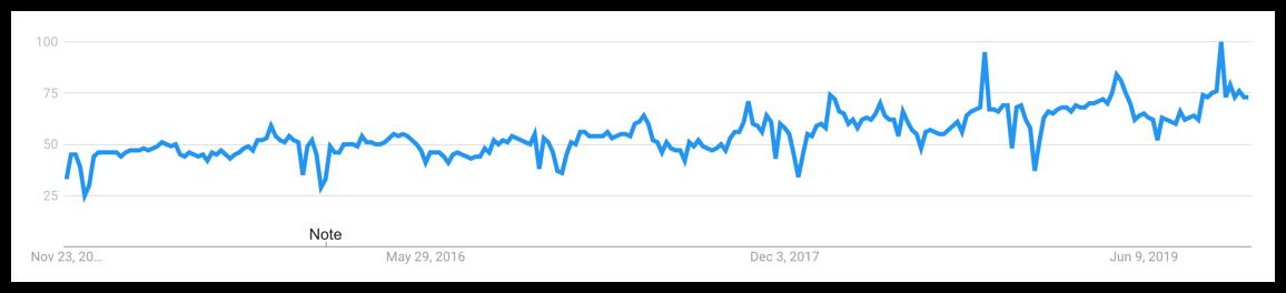 mental health niche graph trend recent years