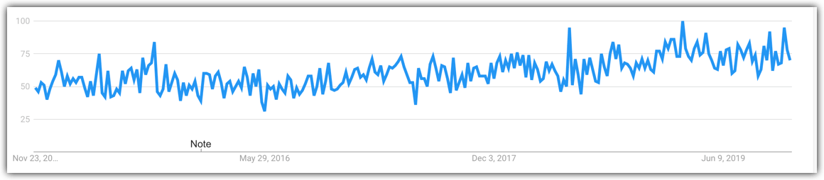 podcasting trend line rising