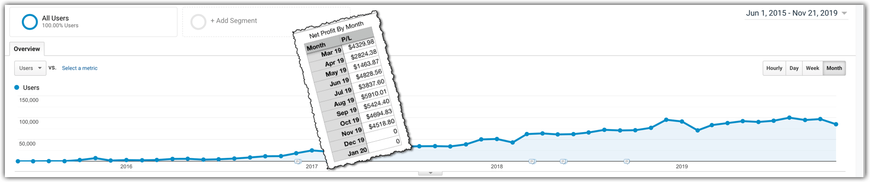 side project stats graph with earnings