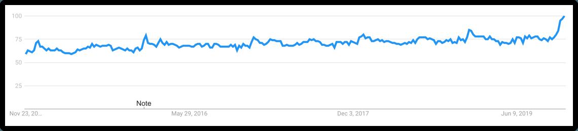 sleep trend graph google