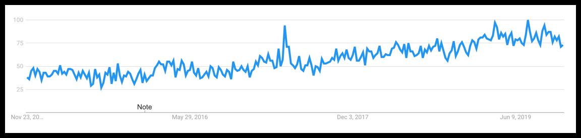 van life niche trend graph line