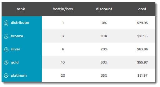 Cost per Bottle or Box