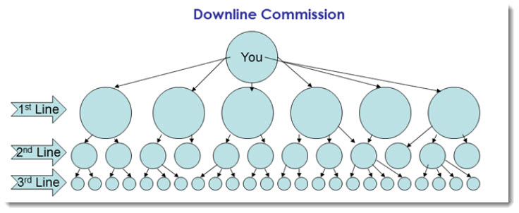 Downline Commission Structure for SeneGence