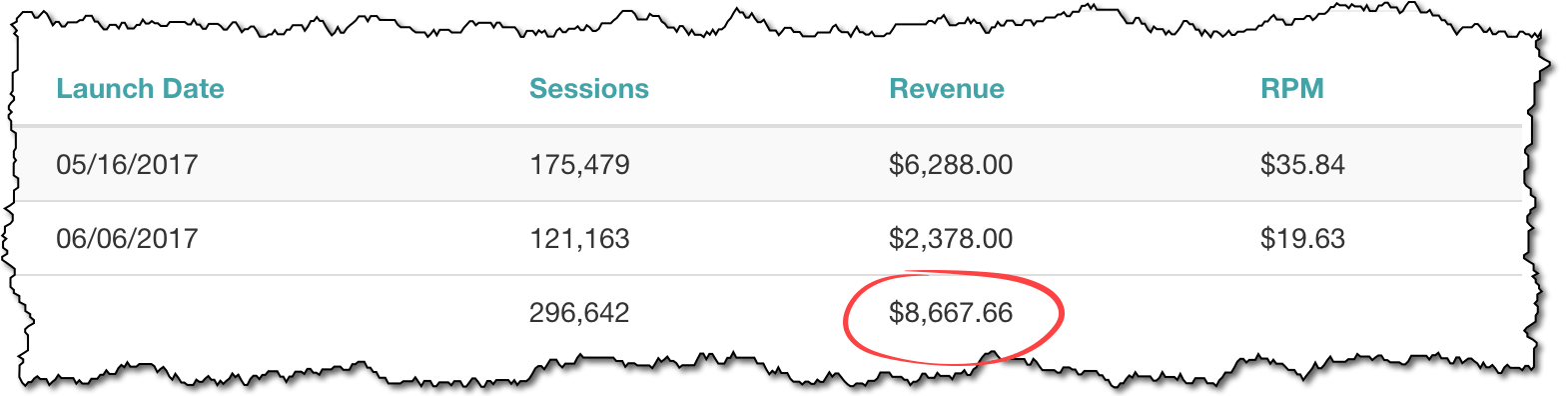adsense earnings 2019