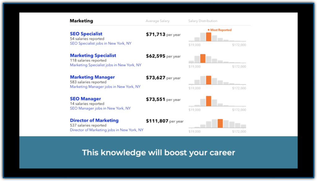 seo online marketing job salaries