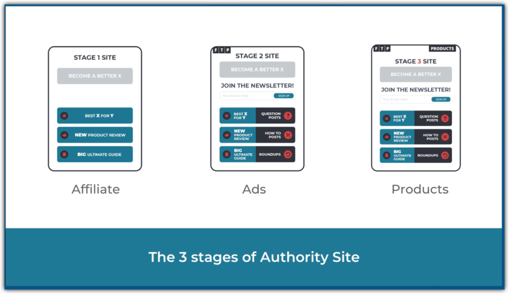 3 stages of authority site