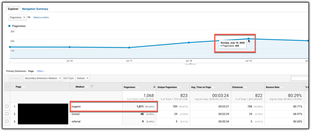 200 page views per day google analytics