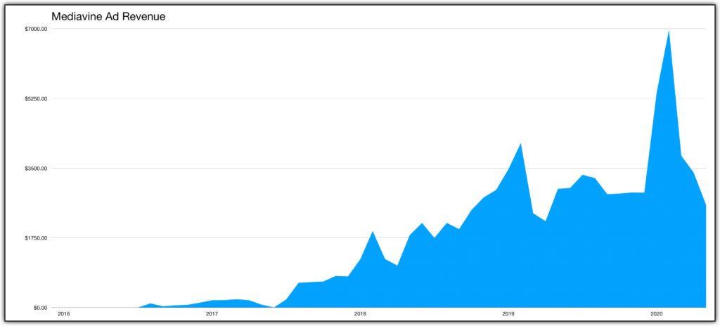 Mediavine Ad Revenue Chart 2020