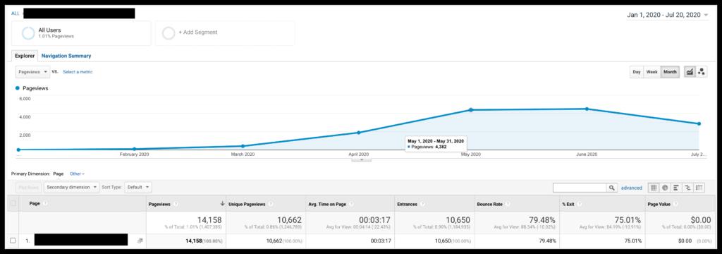 """buy"" keyword traffic statistics in Google Analytics"