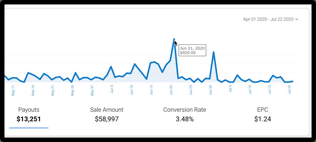 impact radius earning $920 contributing to $1k day affiliate earnings