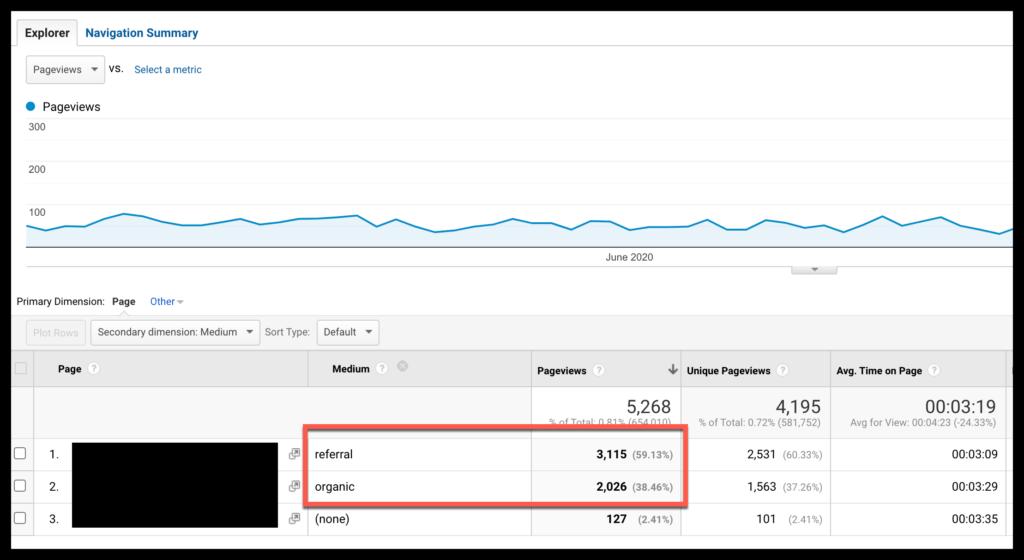 Pinterest referral vs organic traffic in google Analytics