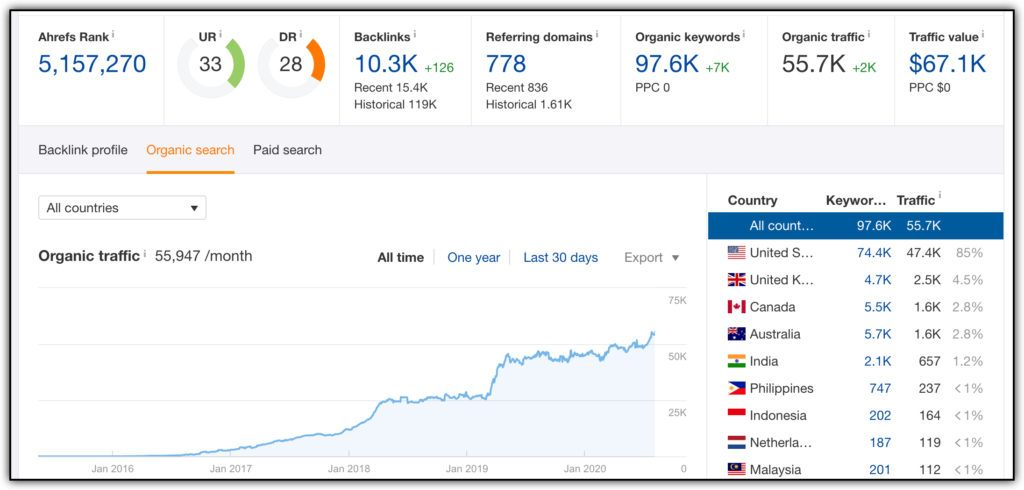 ahrefs rank affiliate blog