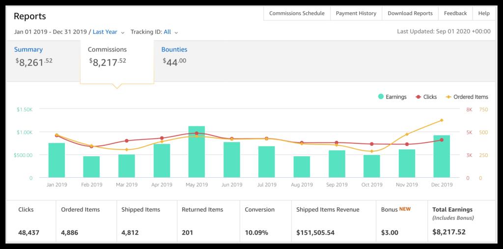 Amazon Income Report 2019