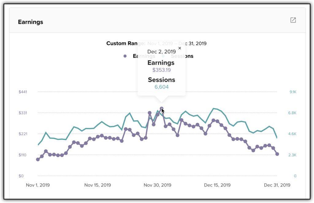 Dec 2019 Mediavine earnings