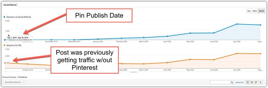 pin publish date vs traffic result