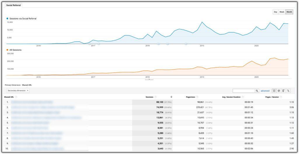 pinterest traffic over time